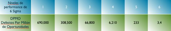 Los niveles de Six Sigma